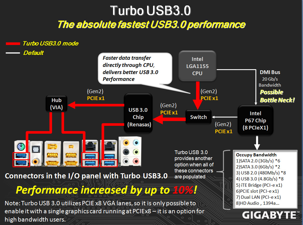 http://lab501.ro/wp-content/uploads/2010/11/USB3-2.jpg