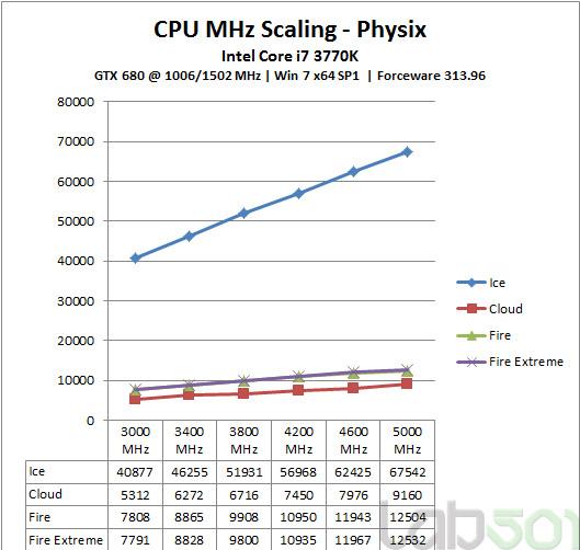 CPU-MHZ-Physix