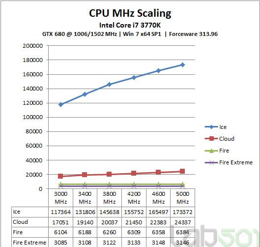 CPU-MHZ
