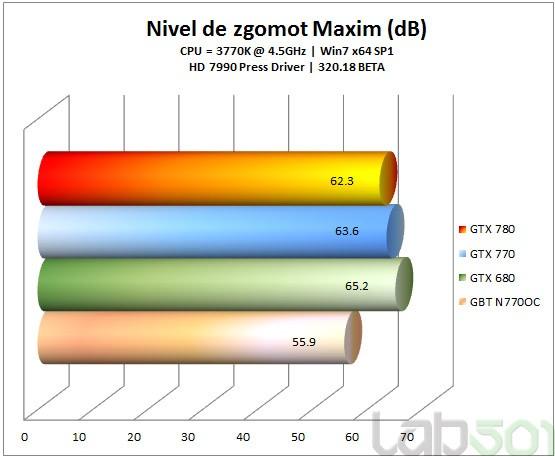 Zgomot-Max