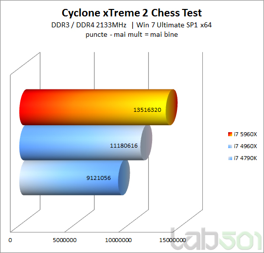 New Intel Core I7 5960X Good For Chess Cyclone-xTreme-2-Chess-Test