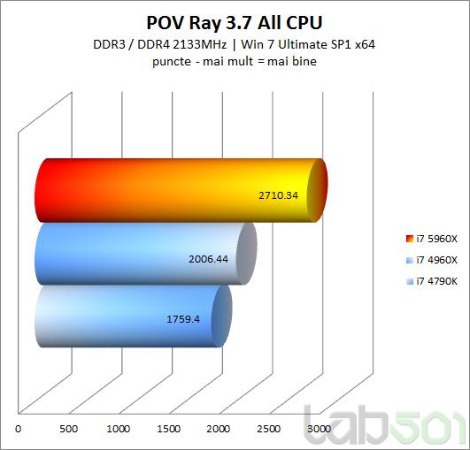 POV Ray 37 All