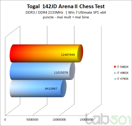 New Intel Core I7 5960X Good For Chess Togal