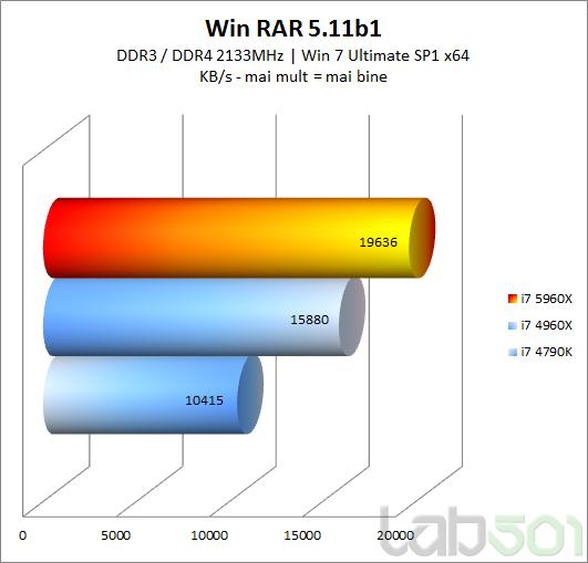 Win RAR 511 b1