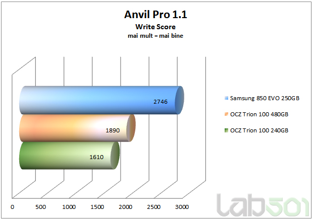 Anvil Pro Write