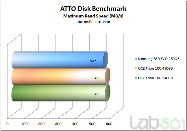 Atto Disk B ench Max read Speed