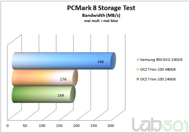 pcMark8 storage bandwidth