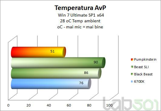Temp-GPU