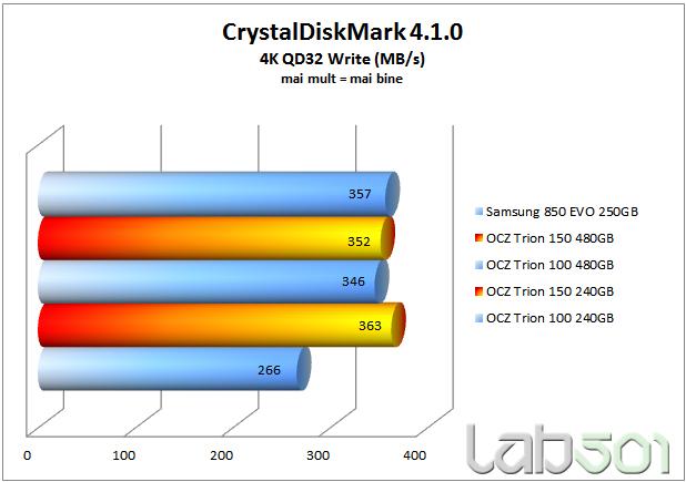 CDM 4k QD32 Write