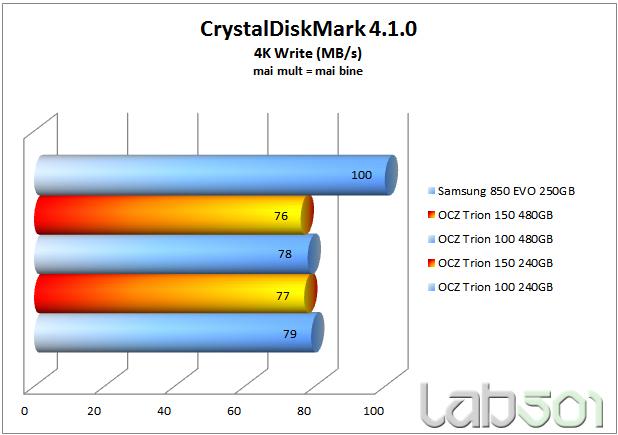 CDM 4k write
