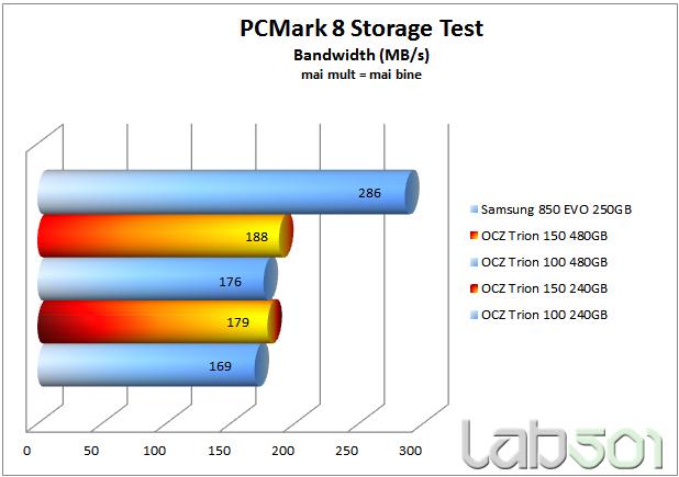 PCMark storage bandwidth