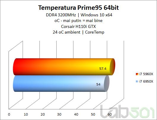 Temperatura Prime