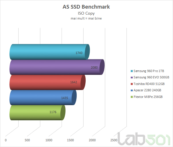 AS SSd ISO Copy