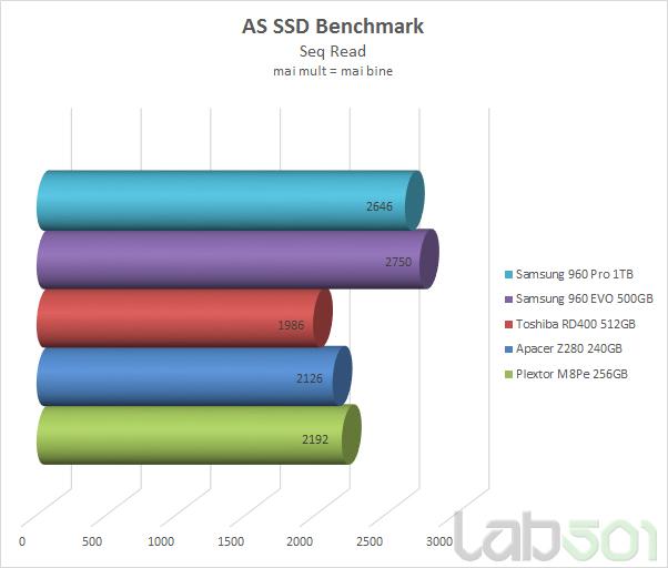 As SSD Seq Read