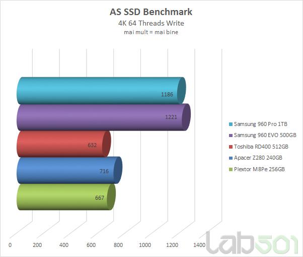 As SSd 4K 64 Threads Write