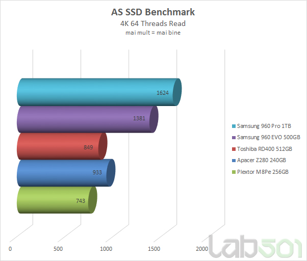 As SSd 4k 64 threads Read