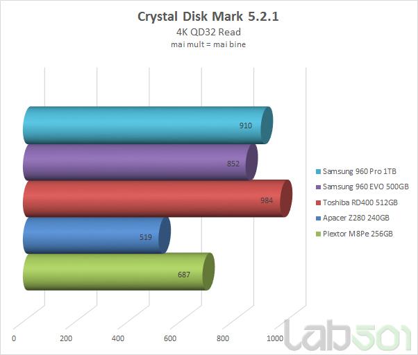 CDM 4K QD32 Read