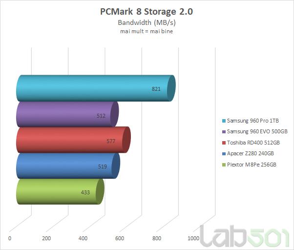 PCM Bandwidth