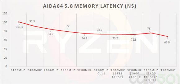 aida_latency