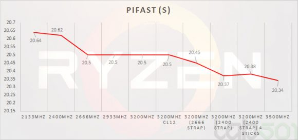 pifast2