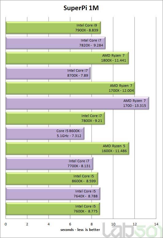 ENGLISH Review + new charts - Intel Core i7 8700K & Intel Core i5
