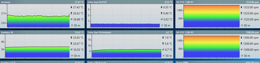 Roundup Ventilatoare: Noctua