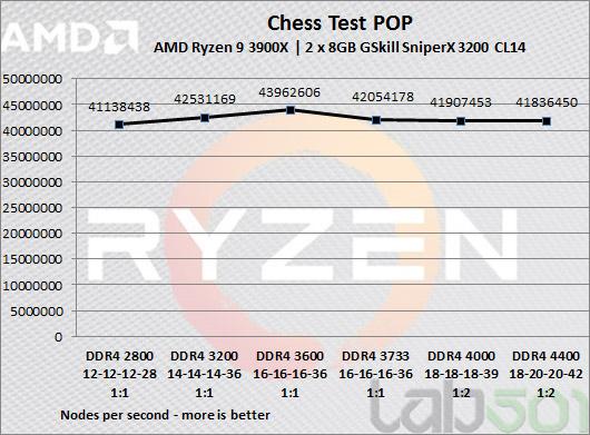 AMD Ryzen 3000 - Part IV - DDR4 Scaling - ENGLISH Version - lab501