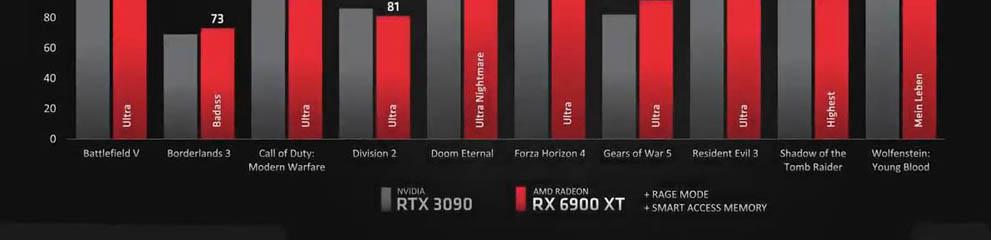 AMD Radeon RX6000 – Part I – Modele, pret